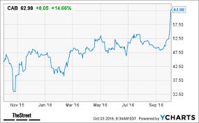 Cabelas Cab Stock Soars Bass Pro Shops Acquiring Stock
