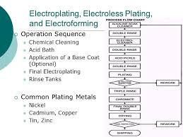 Zinc Nickel Plating Process Flow Chart Kurt Sorenson Derek Benavidez Colin Evans Steven Best Ppt