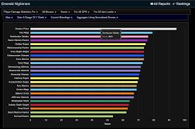 Legion Dps Charts Minivan Rankings Wow Dps Rankings