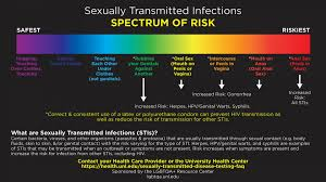 Std Signs And Symptoms Chart Sexual Health University Health Center