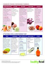 Fructose In Vegetables Chart Printable Fodmap Diet Chart 2020 Printable Calendar