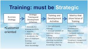 Training Strategy Training And Development A Planned Effort By A Company To