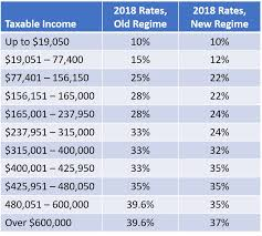 in general the tax rates have been lowered through a bination of expanded brackets and decreased marginal rates a parison of the rate tables for
