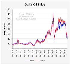 Minor Bullish Signals Do Not Back Up Long Term Oil Price