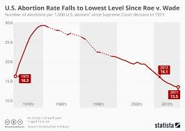 Chart U S Abortion Rate Falls To Lowest Level Since Roe V
