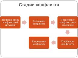 Презентация по обществознанию на тему Конфликты в межличностных  Стадии конфликта