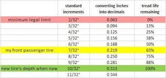How To Measure Tire Tread Depth Tire Tread Depth Measure