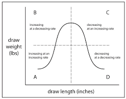 Draw Length Chart How To Make And Read A Force Draw Curve Part 3 Build