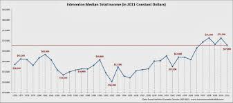 median incomes in major canadian cities toronto condo edmonton median income edmonton average income edmonton median household income chart