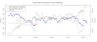 Bitcoin Difficulty And Hashrate Chart Bitcoinwisdom