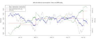 Litecoin Mining Pool Chart Bitcoin Difficulty And Hashrate Chart Bitcoinwisdom