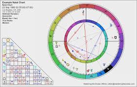 36 Problem Solving Hindu Astrology Chart Generator