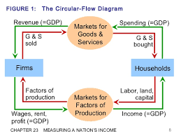 circular flow diagram   unmasa dalhacircular flow diagram