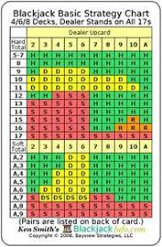 Blackjack Tips Chart Details About Blackjack Basic Strategy Chart 4 6 8 Decks Dealer Stands On All 17s 2 Sided