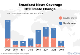 Climate Change Chart 2015 How Broadcast Networks Covered Climate Change In 2016