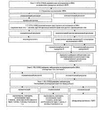 Об утверждении Правил медицинского обследования на наличие ВИЧ  Алгоритм лабораторной диагностики ВИЧ инфекции у взрослых