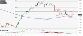 Aud Jpy Technical Analysis Inside Falling Channel Above 4h