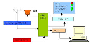 fire alarm system block diagrams wiring diagrams schematic diagram for alarm system juanribon