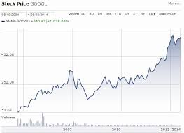 microsoft stock price history 10 years of google and the importance of long term thinking base