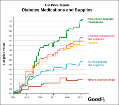 Insulin Chart 2018 Insulin And The Free Market A Brief Inquiry Mother Jones