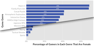 Mmorpg Popularity Chart Beyond 50 50 Breaking Down The Percentage Of Female Gamers