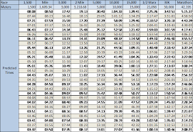 Marathon Pace Predictor Chart Race Time Prediction