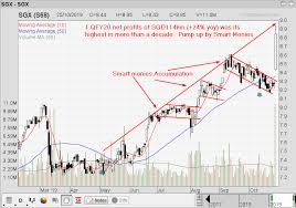 Sgx Price Chart Singapore Stock Investment Research Sgx Price Pump Up