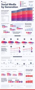 Visualizing The Social Media Use Of Each Generation