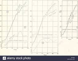 Growth Scan Chart Carnegie Institution Of Washington Publication 20 40 60