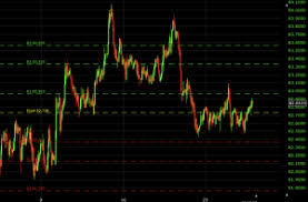 Auto Trade Value Chart Pivot Points Trading Indicator Tutorial And Examples