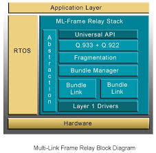 multi frame relay block diagram