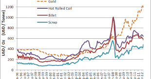 House Prices For Uk New Prices For Steel
