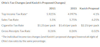 6 25 Sales Tax Chart Kasich Cut Income Taxes In Ohio But Raised Sales Taxes