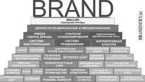 Реферат Создание и продвижение бренда Определение роли каждого бренда важнейший этап формирования архитектуры Наиболее распространенные роли или амплуа брендов встречаются в практике