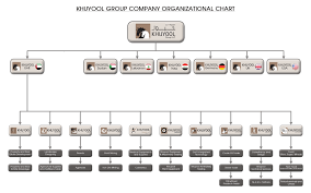 Khuyool Group Overview