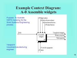1 function modeling using idef 0 ie 469 manufacturing systems 469 18 example context diagram a 0 assemble widgets purpose to illustrate idef0 modeling