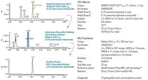 Hplc Chart Scale Up From Analytical Lc To Prep With Obd Technology Waters