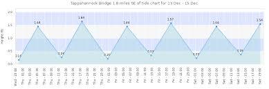 Tappahannock Bridge 1 8 Miles Se Of Tide Times Tides