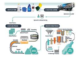 77 Unfolded Plastic Recycling Process Flow Chart