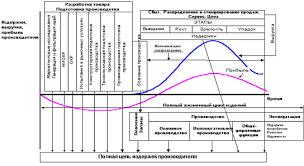 Промышленность производство Жизненный цикл технического объекта  Рис 1 Структура жизненного цикла технического объекта