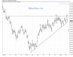 Us Dollar Daily Chart Review Elliott Wave 5 0