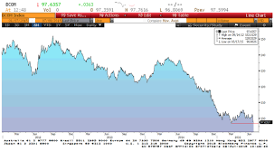 Another Chart Of The Day Bloomberg Commodity Index Falls