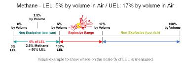 Lel And Uel Chart Understanding Lower Explosive Limit Lel Egas Depot