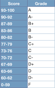 Number To Letter Grade Conversion Chart Grading Scale Csci 5828 Spring 2010 Kenneth M Anderson