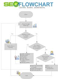 Create Process Flow Chart In Word The Seo Flow Chart Seo Book