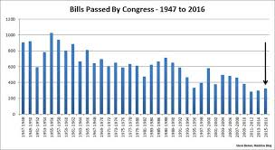 Bills Passed By Congress Chart Saying Goodbye To One Of The Worst Congresses Ever Msnbc