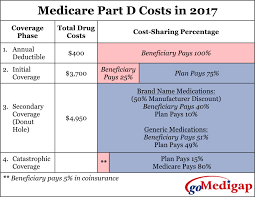 What Does Medicare Plan D Cost