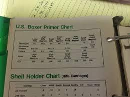 Primer Cross Reference Chart Rugerforum Com View Topic Cross Reference Chart For Primers