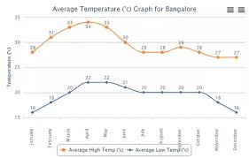 Bangalore Humidity Chart Are Bengaluru People Always Feeling Cold At 30 Degree