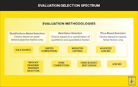 selection methods courtesty of design build insute of america dbia